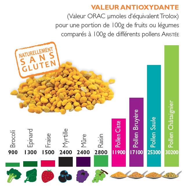 Valeur antiox